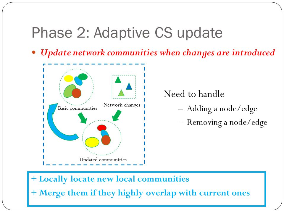 Phase 2: Adaptive CS update Update network communities when changes are introduced Network changes Basic communities Updated communities Need to handle –Adding a node/edge –Removing a node/edge + Locally locate new local communities + Merge them if they highly overlap with current ones