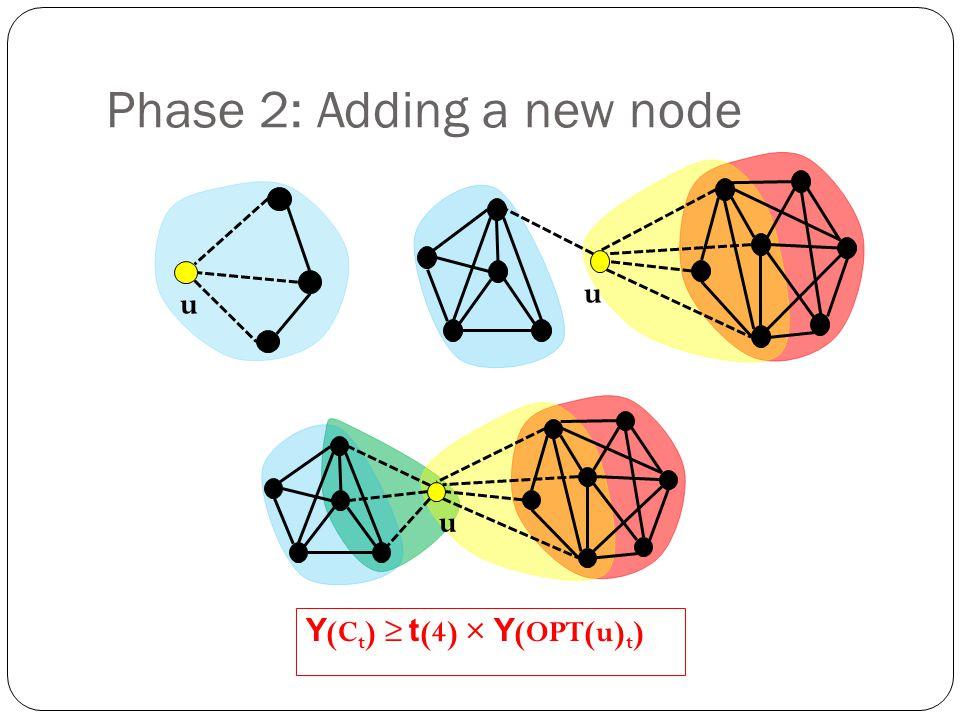 Phase 2: Adding a new node u u u Y (C t ) t (4) × Y (OPT(u) t )