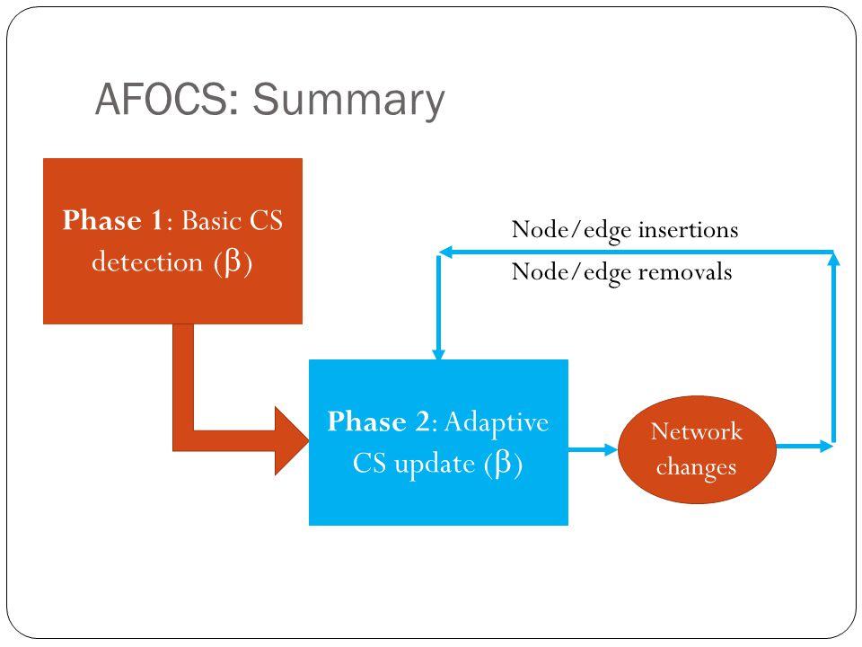 AFOCS: Summary Phase 1: Basic CS detection ( ) Network changes Phase 2: Adaptive CS update ( ) Node/edge insertions Node/edge removals