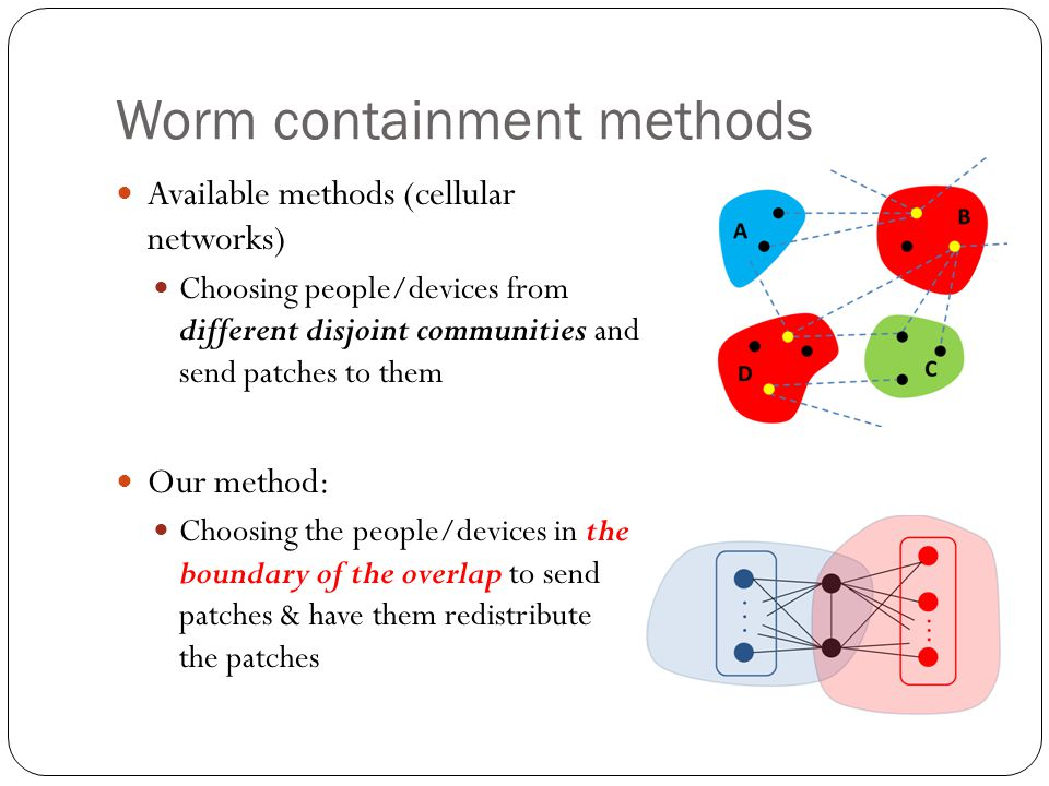 Worm containment methods Available methods (cellular networks) Choosing people/devices from different disjoint communities and send patches to them Our method: Choosing the people/devices in the boundary of the overlap to send patches & have them redistribute the patches