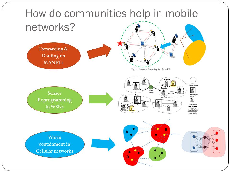 How do communities help in mobile networks.