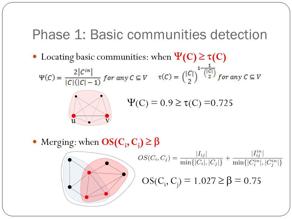 Phase 1: Basic communities detection Locating basic communities: when (C) (C) (C) = 0.9 (C) =0.725 Merging: when OS(C i, C j ) OS(C i, C j ) = 1.027 = 0.75