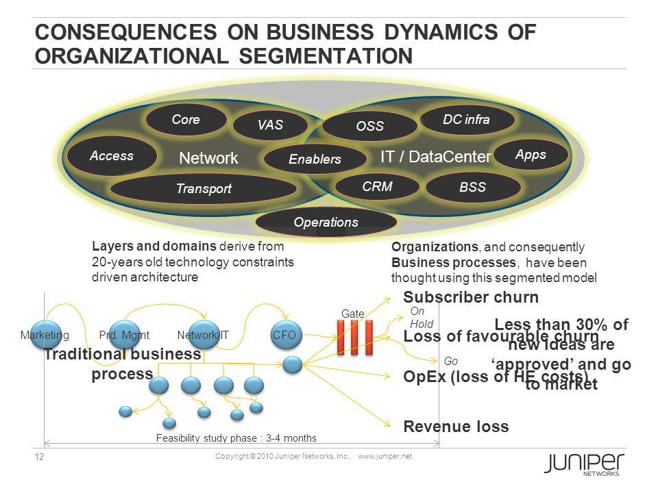 12 Copyright © 2010 Juniper Networks, Inc. www.juniper.net CONSEQUENCES ON BUSINESS DYNAMICS OF ORGANIZATIONAL SEGMENTATION Network IT / DataCenter Ac