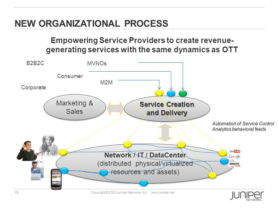 13 Copyright © 2010 Juniper Networks, Inc. www.juniper.net NEW ORGANIZATIONAL PROCESS Empowering Service Providers to create revenue- generating servi
