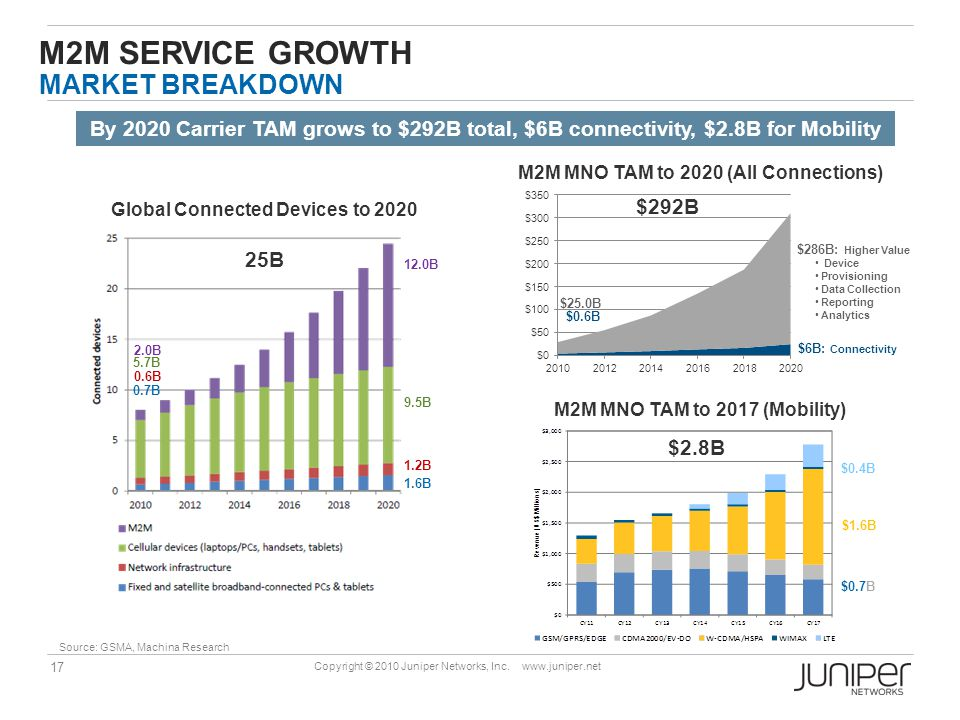 17 Copyright © 2010 Juniper Networks, Inc. www.juniper.net M2M SERVICE GROWTH MARKET BREAKDOWN By 2020 Carrier TAM grows to $292B total, $6B connectiv