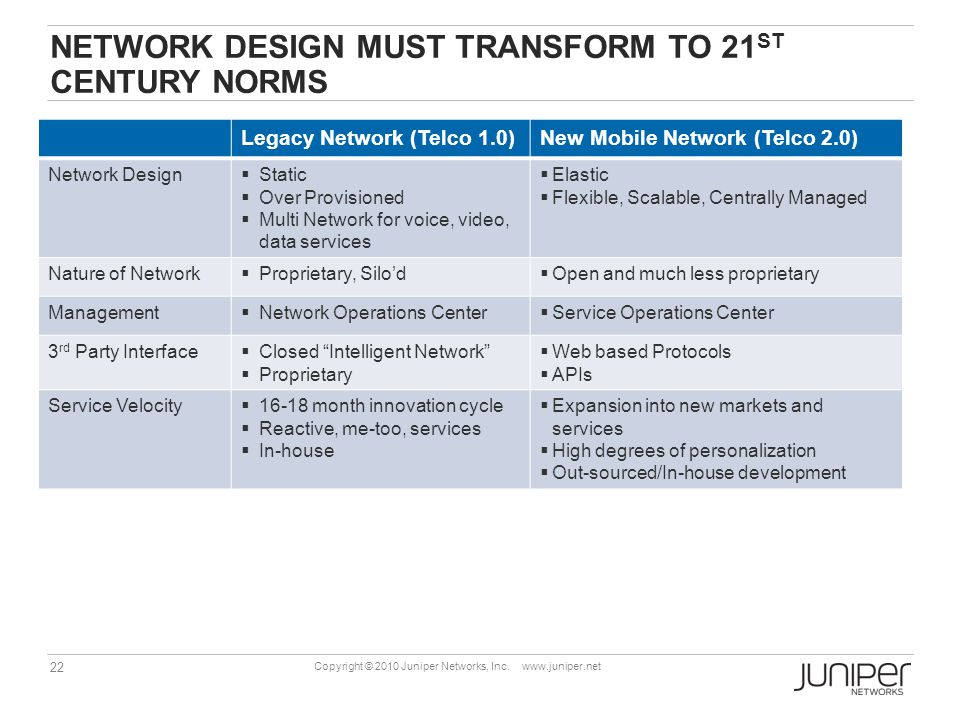 22 Copyright © 2010 Juniper Networks, Inc. www.juniper.net NETWORK DESIGN MUST TRANSFORM TO 21 ST CENTURY NORMS Legacy Network (Telco 1.0)New Mobile N