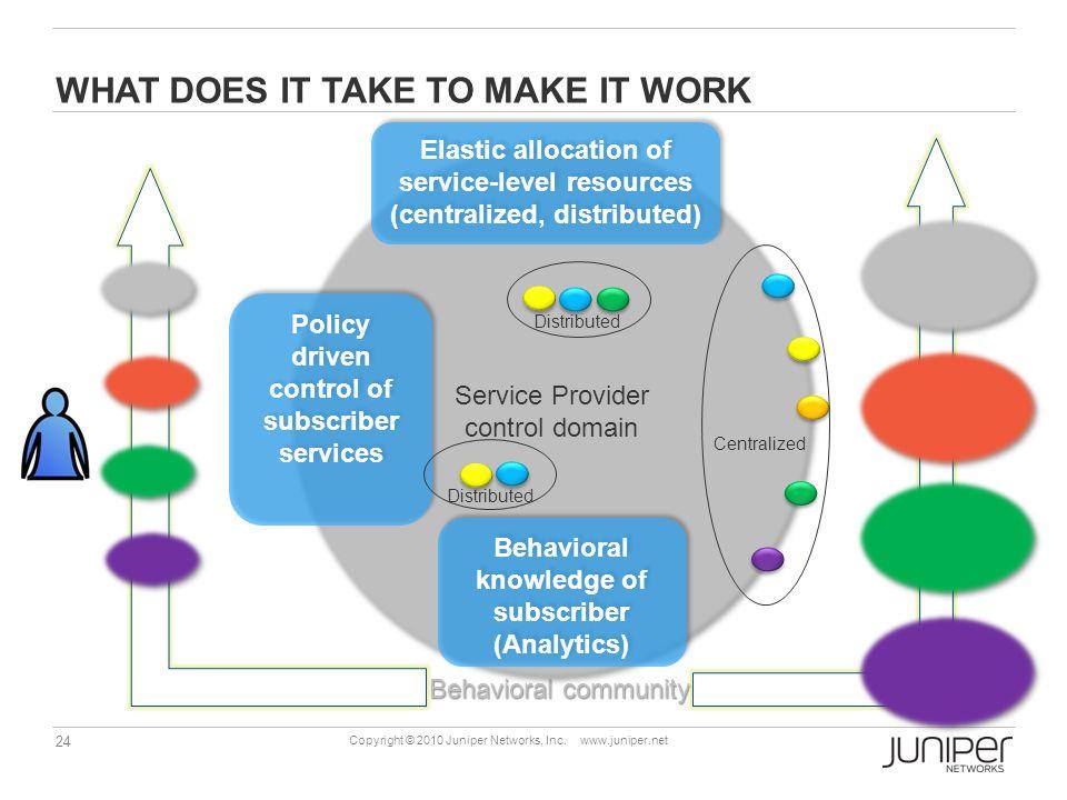 24 Copyright © 2010 Juniper Networks, Inc. www.juniper.net WHAT DOES IT TAKE TO MAKE IT WORK Behavioral community Service Provider control domain Serv