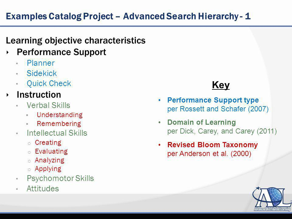 Examples Catalog Project – Advanced Search Hierarchy - 1 Learning objective characteristics Performance Support Planner Sidekick Quick Check Instruction Verbal Skills Understanding Remembering Intellectual Skills o Creating o Evaluating o Analyzing o Applying Psychomotor Skills Attitudes Key Performance Support type per Rossett and Schafer (2007) Domain of Learning per Dick, Carey, and Carey (2011) Revised Bloom Taxonomy per Anderson et al.