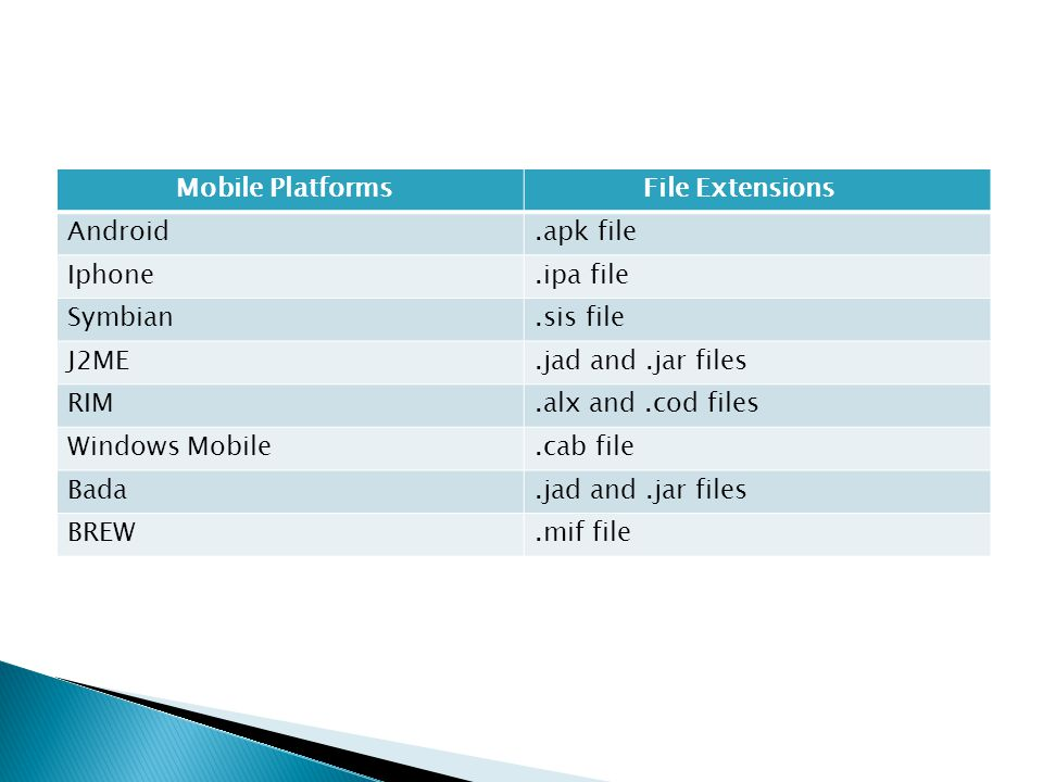 Mobile Platforms File Extensions Android.apk file Iphone.ipa file Symbian.sis file J2ME.jad and.jar files RIM.alx and.cod files Windows Mobile.cab fil