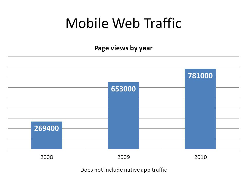 Mobile Web Traffic Does not include native app traffic