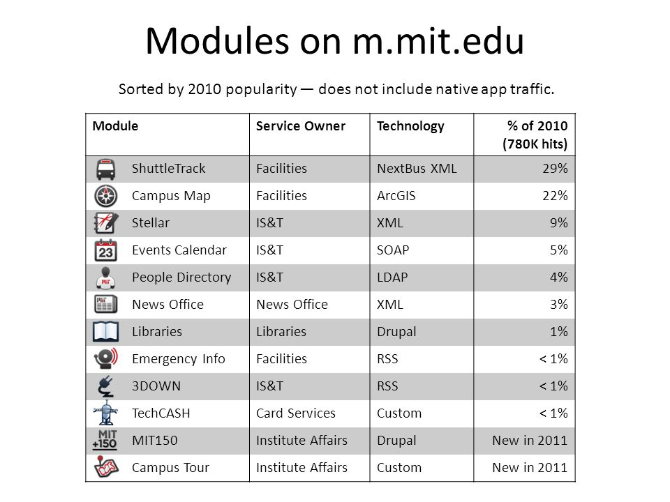 Modules on m.mit.edu ModuleService OwnerTechnology% of 2010 (780K hits) ShuttleTrackFacilitiesNextBus XML29% Campus MapFacilitiesArcGIS22% StellarIS&TXML9% Events CalendarIS&TSOAP5% People DirectoryIS&TLDAP4% News Office XML3% Libraries Drupal1% Emergency InfoFacilitiesRSS< 1% 3DOWNIS&TRSS< 1% TechCASHCard ServicesCustom< 1% MIT150Institute AffairsDrupalNew in 2011 Campus TourInstitute AffairsCustomNew in 2011 Sorted by 2010 popularity does not include native app traffic.