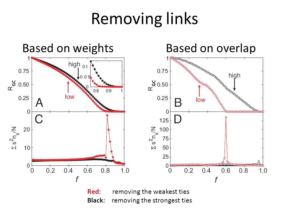 Removing links Based on weights Based on overlap Red: removing the weakest ties Black: removing the strongest ties
