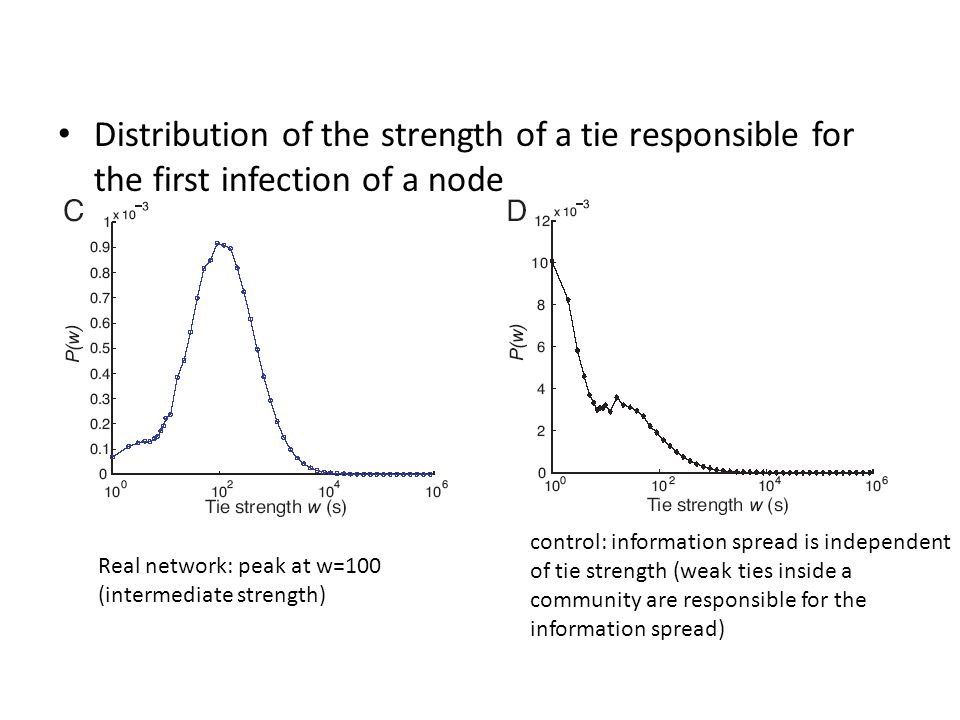 Distribution of the strength of a tie responsible for the first infection of a node Real network: peak at w=100 (intermediate strength) control: infor