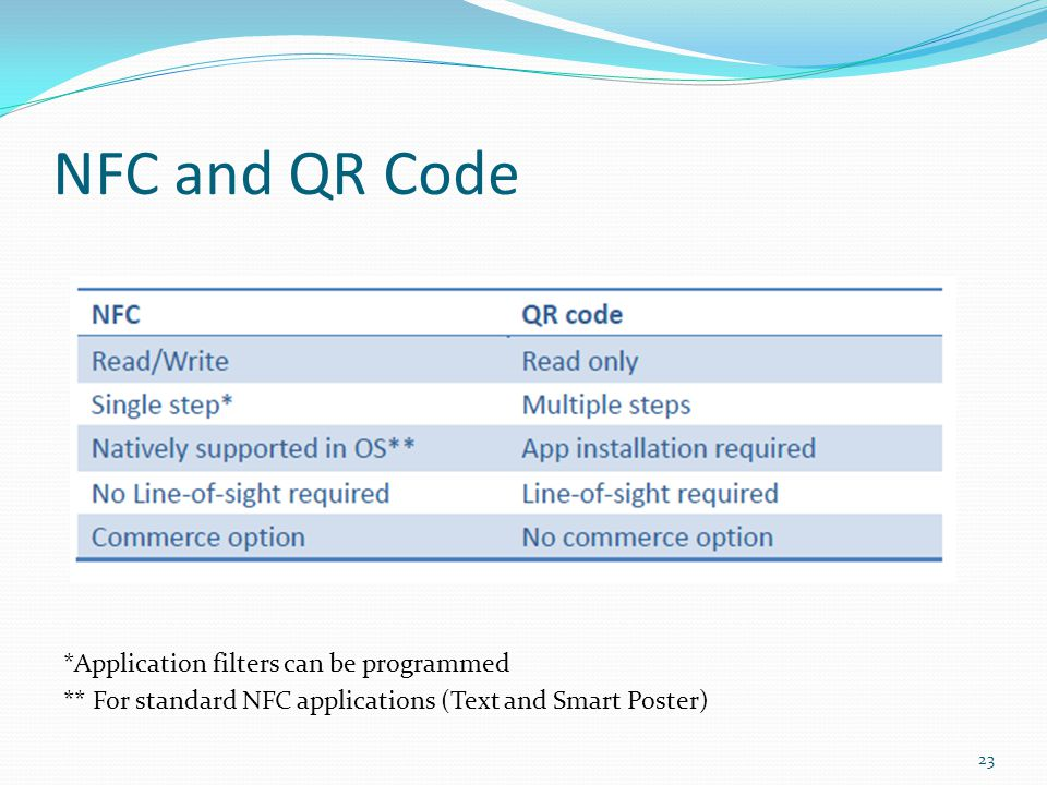 NFC and QR Code *Application filters can be programmed ** For standard NFC applications (Text and Smart Poster) 23