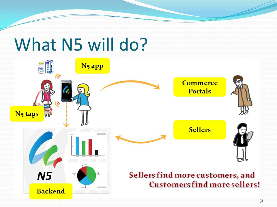 What N5 will do? Sellers Commerce Portals N5 app Backend N5 tags 31