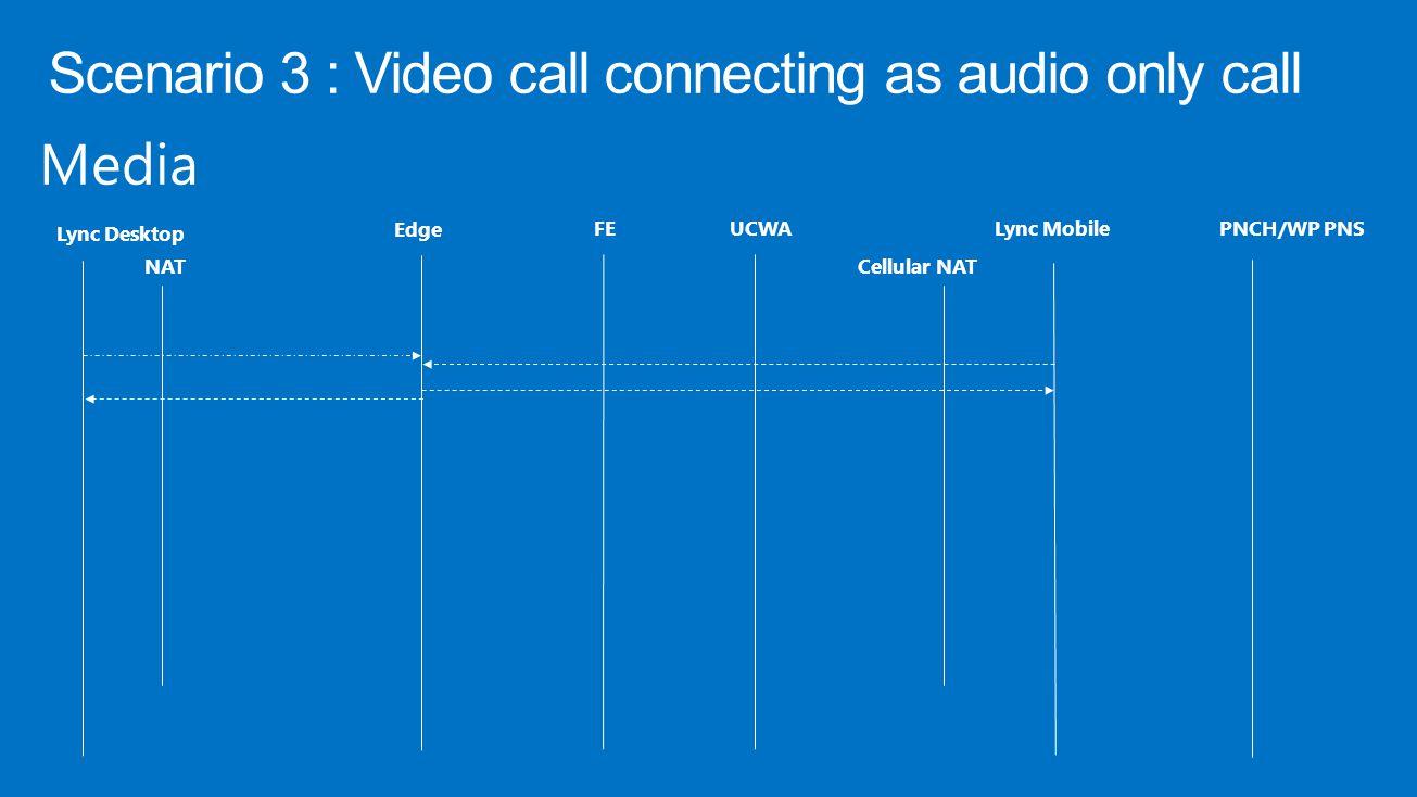 Media Lync Desktop Edge FEUCWALync MobilePNCH/WP PNS NATCellular NAT