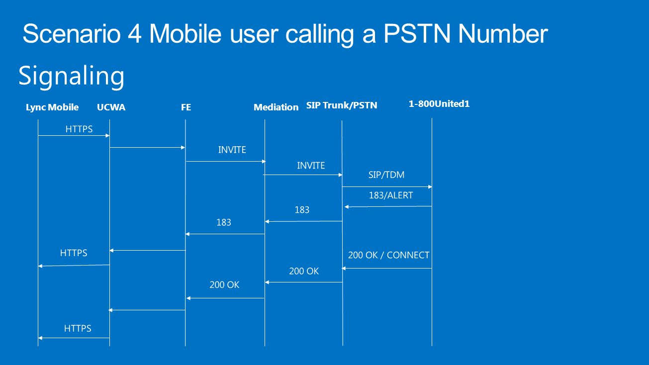 Signaling Lync MobileUCWAFE Mediation SIP Trunk/PSTN 1-800United1