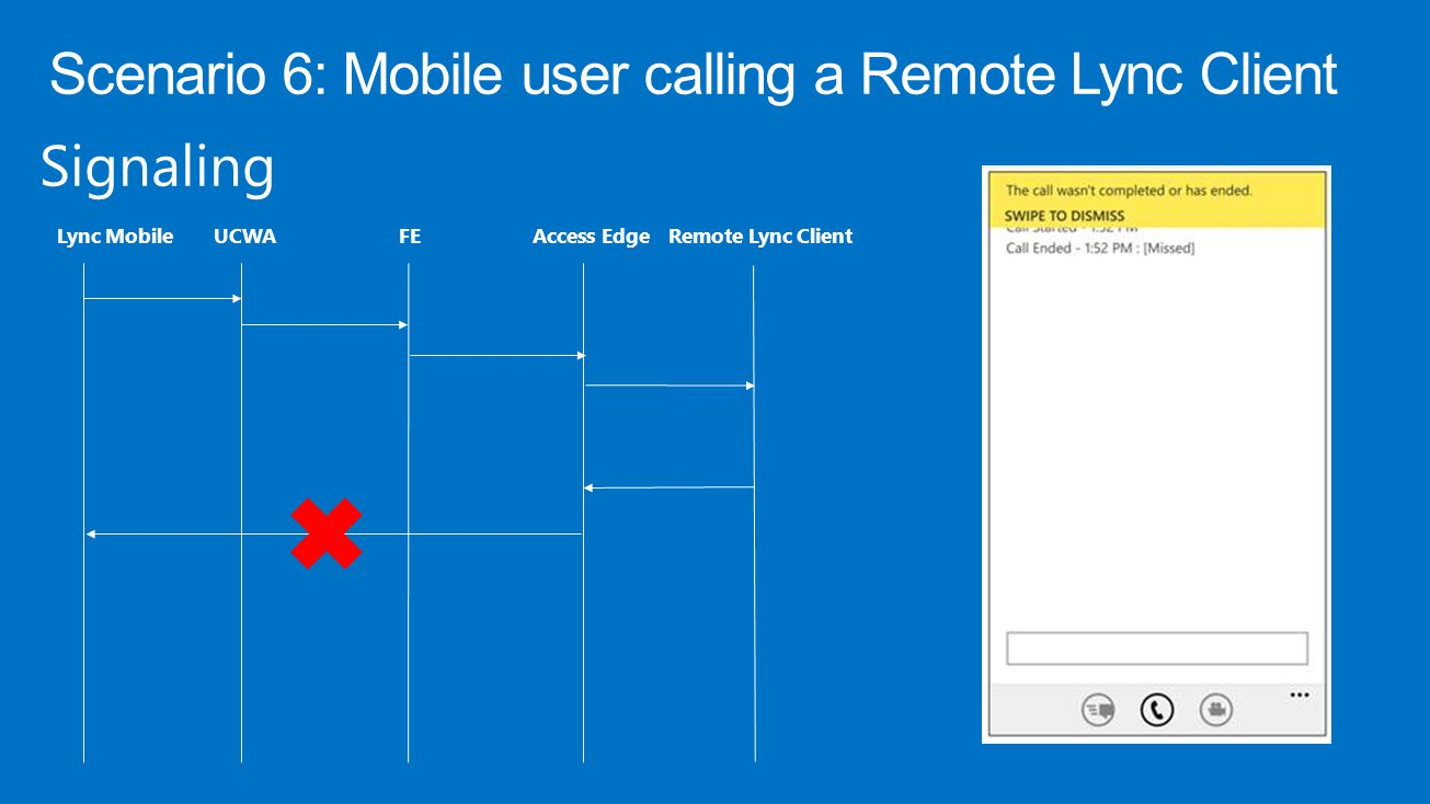 Signaling Lync MobileUCWAFE Access Edge Remote Lync Client