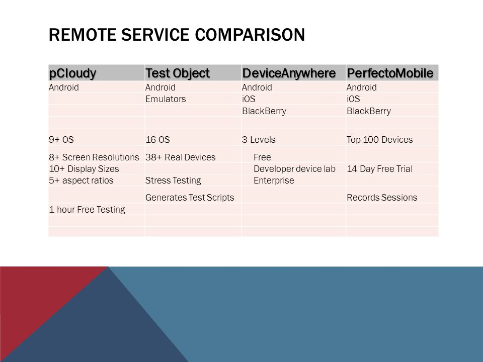 REMOTE SERVICE COMPARISON pCloudy Test Object DeviceAnywherePerfectoMobile Android EmulatorsiOS BlackBerry 9+ OS16 OS3 LevelsTop 100 Devices 8+ Screen Resolutions38+ Real Devices Free 10+ Display Sizes Developer device lab14 Day Free Trial 5+ aspect ratiosStress Testing Enterprise Generates Test Scripts Records Sessions 1 hour Free Testing