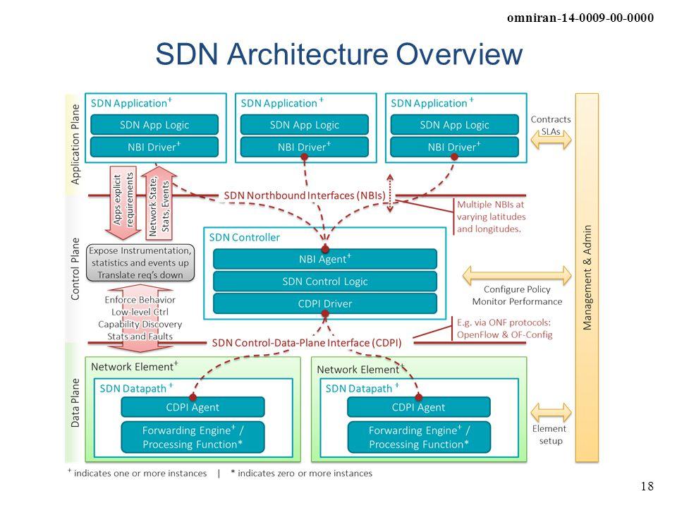 omniran-14-0009-00-0000 18 SDN Architecture Overview