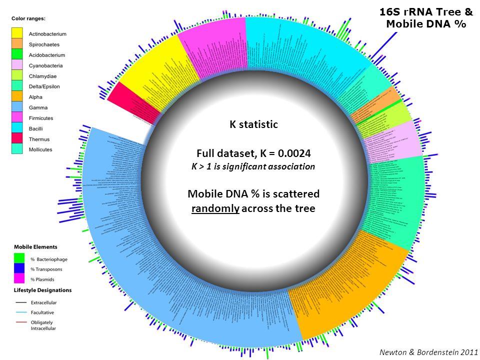 16S rRNA Tree & Mobile DNA % K statistic Full dataset, K = 0.0024 K > 1 is significant association Mobile DNA % is scattered randomly across the tree K statistic Full dataset, K = 0.0024 K > 1 is significant association Mobile DNA % is scattered randomly across the tree Newton & Bordenstein 2011