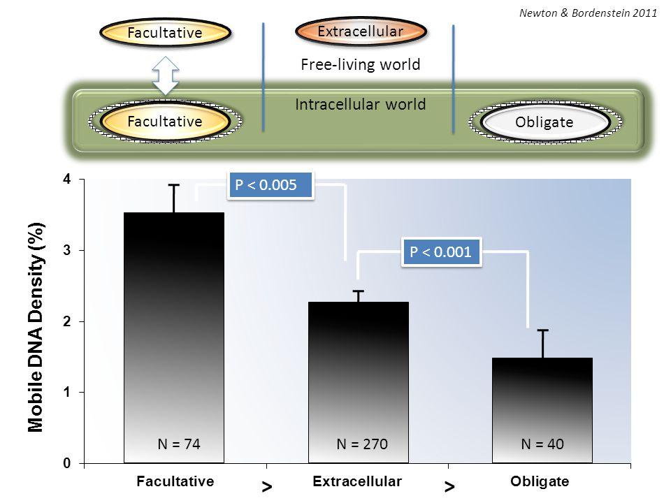 >> P < 0.001 P < 0.005 N = 270N = 74N = 40 Newton & Bordenstein 2011 Facultative Intracellular world Free-living world Obligate Facultative Extracellular