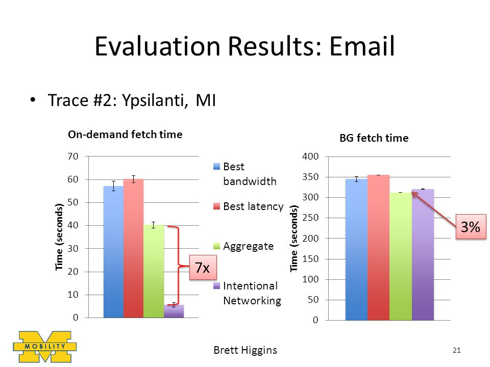 Evaluation Results: Email Trace #2: Ypsilanti, MI 3% 7x 21 Brett Higgins