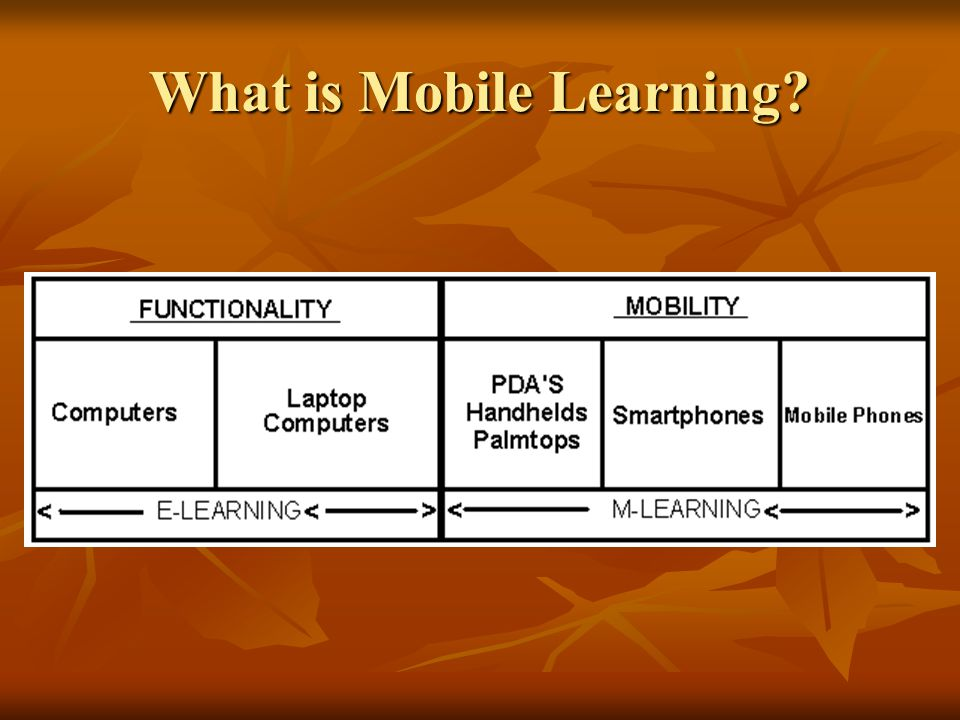 What is Mobile Learning?
