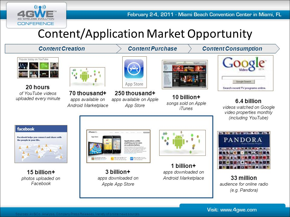 Content/Application Market Opportunity Content ConsumptionContent PurchaseContent Creation 10 billion+ songs sold on Apple iTunes 20 hours of YouTube videos uploaded every minute 15 billion+ photos uploaded on Facebook 6.4 billion videos watched on Google video properties monthly (including YouTube) 33 million audience for online radio (e.g.
