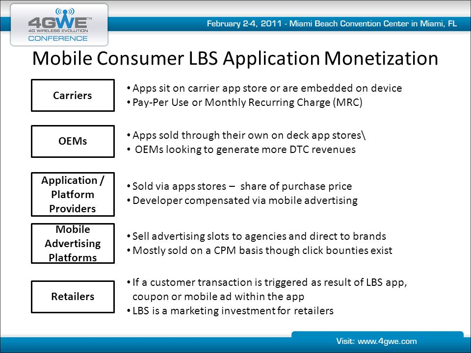 Mobile Consumer LBS Application Monetization Carriers OEMs Application / Platform Providers Mobile Advertising Platforms Retailers If a customer transaction is triggered as result of LBS app, coupon or mobile ad within the app LBS is a marketing investment for retailers Apps sold through their own on deck app stores\ OEMs looking to generate more DTC revenues Sold via apps stores – share of purchase price Developer compensated via mobile advertising Sell advertising slots to agencies and direct to brands Mostly sold on a CPM basis though click bounties exist Apps sit on carrier app store or are embedded on device Pay-Per Use or Monthly Recurring Charge (MRC)