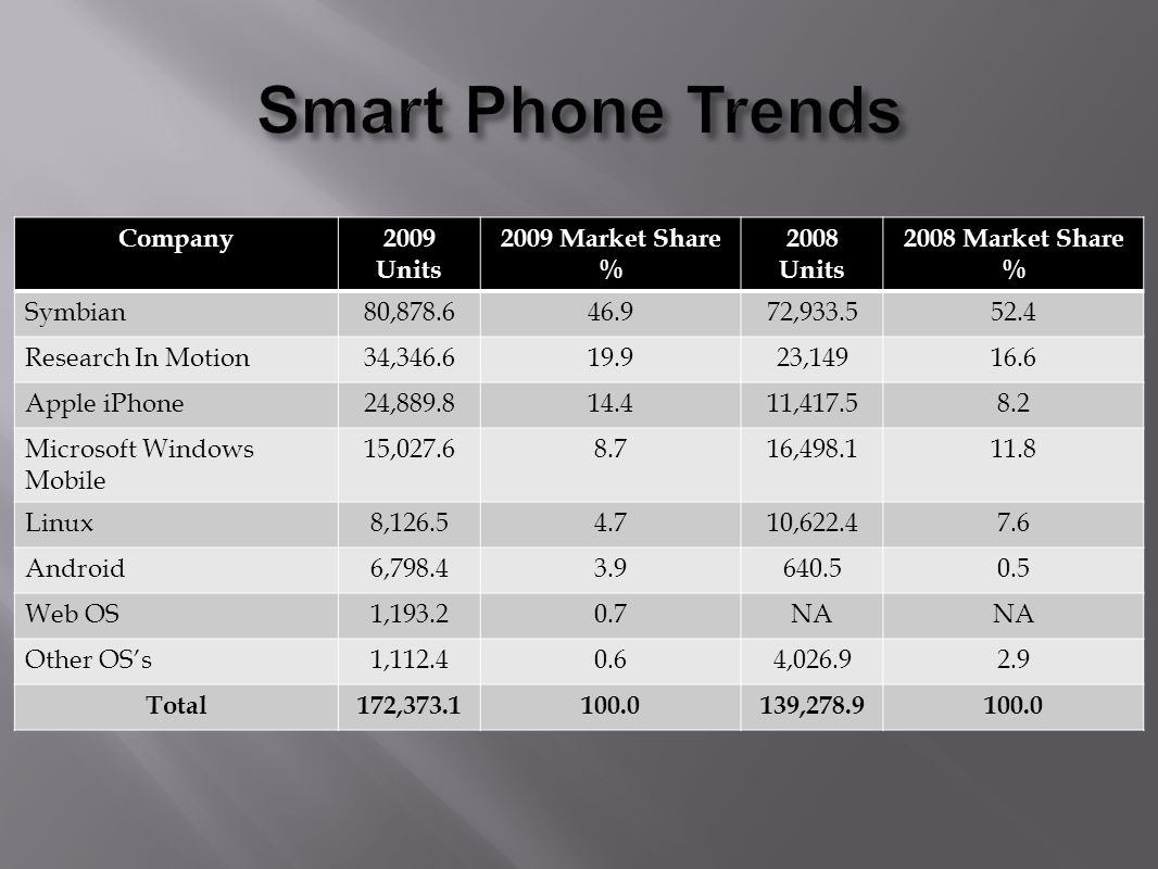 Company2009 Units 2009 Market Share % 2008 Units 2008 Market Share % Symbian80,878.646.972,933.552.4 Research In Motion34,346.619.923,14916.6 Apple iPhone24,889.814.411,417.58.2 Microsoft Windows Mobile 15,027.68.716,498.111.8 Linux8,126.54.710,622.47.6 Android6,798.43.9640.50.5 Web OS1,193.20.7NA Other OSs1,112.40.64,026.92.9 Total172,373.1100.0139,278.9100.0