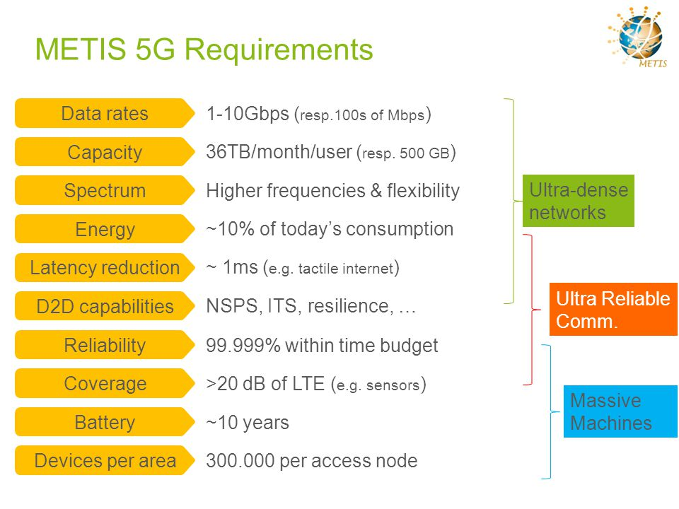 METIS 5G Requirements D2D capabilities NSPS, ITS, resilience, … Devices per area 300.000 per access node Battery ~10 years Reliability 99.999% within