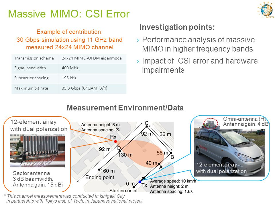 Massive MIMO: CSI Error Transmission scheme24x24 MIMO-OFDM eigenmode Signal bandwidth400 MHz Subcarrier spacing195 kHz Maximum bit rate35.3 Gbps (64QA