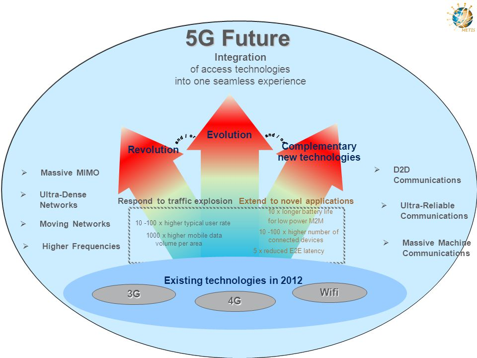 METIS 5G Architecture Local break out & Distributed mobile core functions Accelerated content delivery Tech.