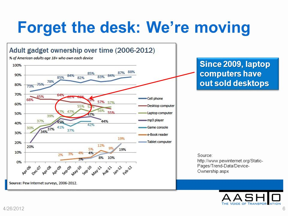 Forget the desk: Were moving 4/26/20126 Since 2009, laptop computers have out sold desktops Source: http://www.pewinternet.org/Static- Pages/Trend-Data/Device- Ownership.aspx