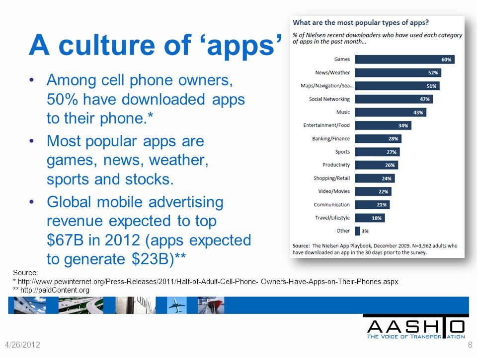 Among cell phone owners, 50% have downloaded apps to their phone.* Most popular apps are games, news, weather, sports and stocks.