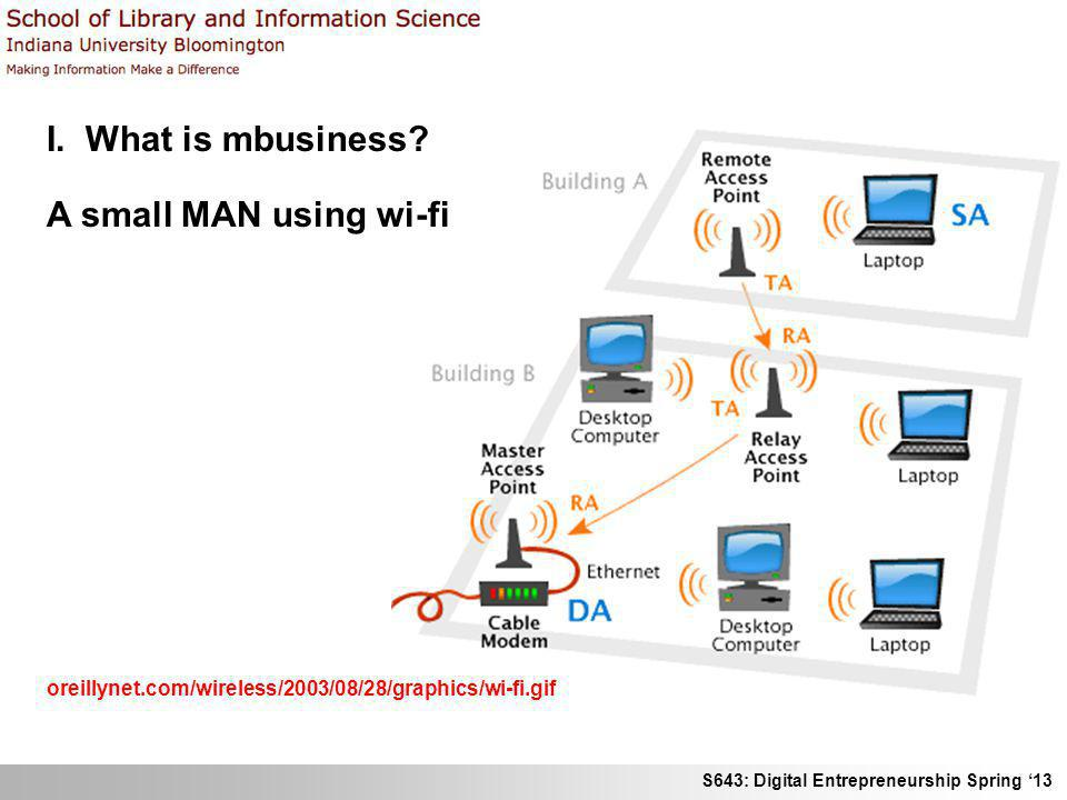S643: Digital Entrepreneurship Spring 13 I. What is mbusiness? A small MAN using wi-fi oreillynet.com/wireless/2003/08/28/graphics/wi-fi.gif