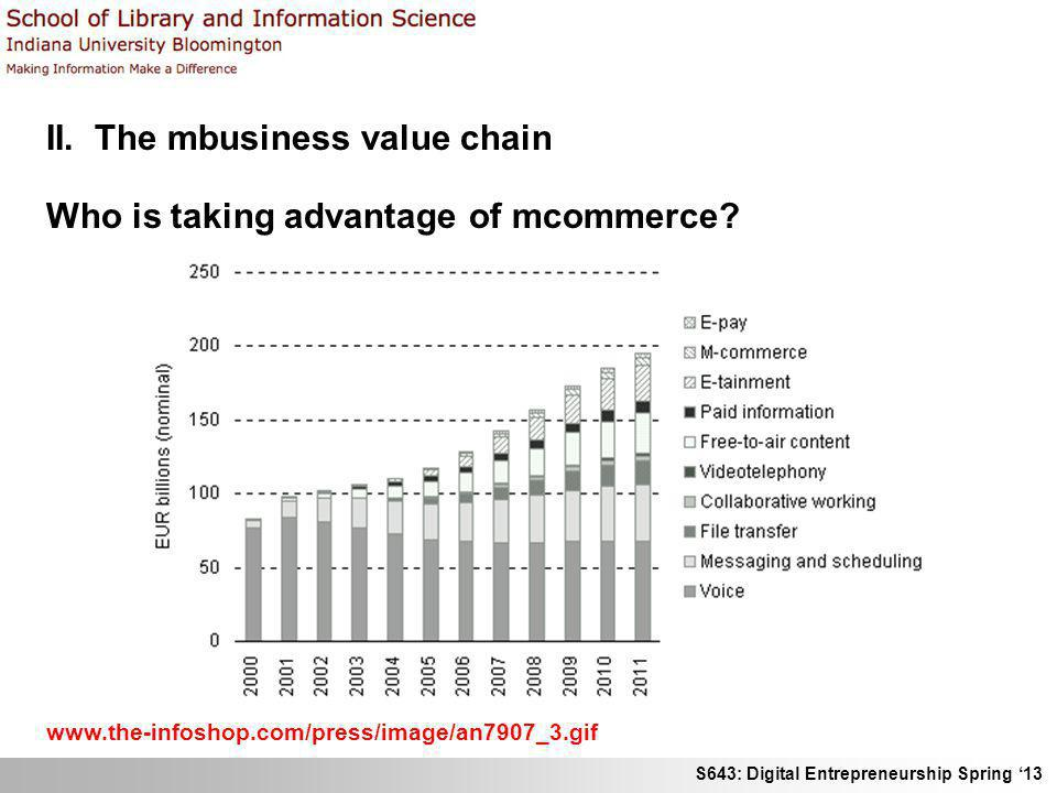 S643: Digital Entrepreneurship Spring 13 II. The mbusiness value chain Who is taking advantage of mcommerce? www.the-infoshop.com/press/image/an7907_3