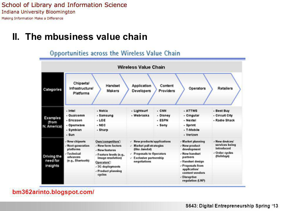S643: Digital Entrepreneurship Spring 13 II. The mbusiness value chain bm362arinto.blogspot.com/