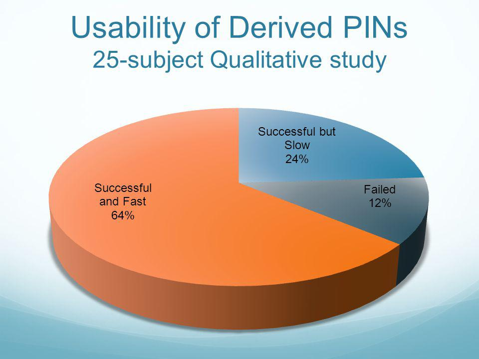 Usability of Derived PINs 25-subject Qualitative study