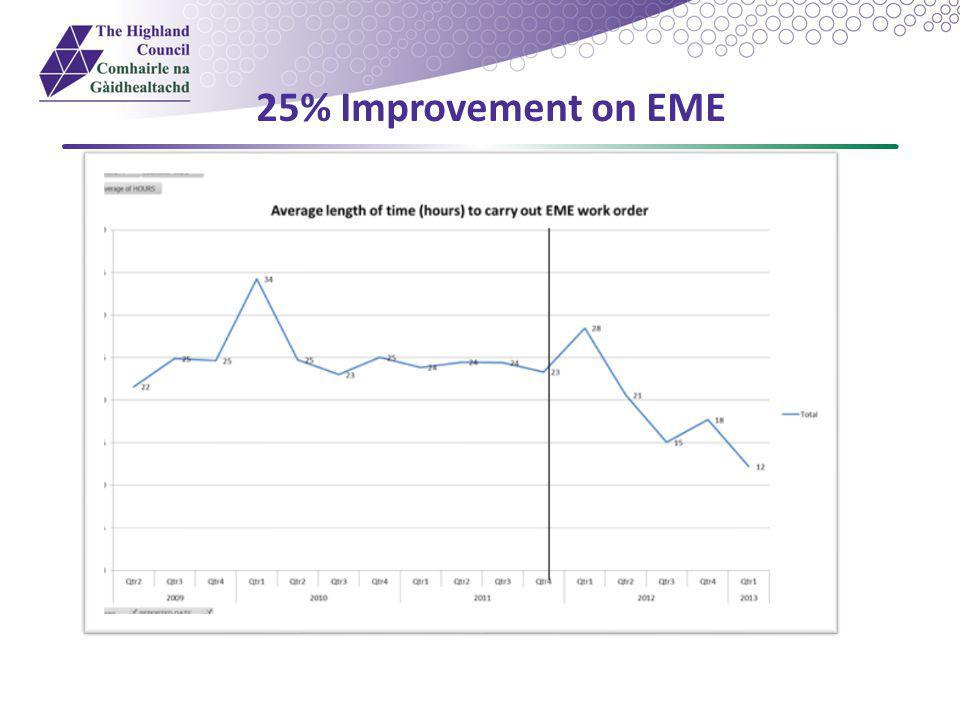 25% Improvement on EME