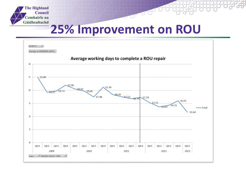 25% Improvement on ROU