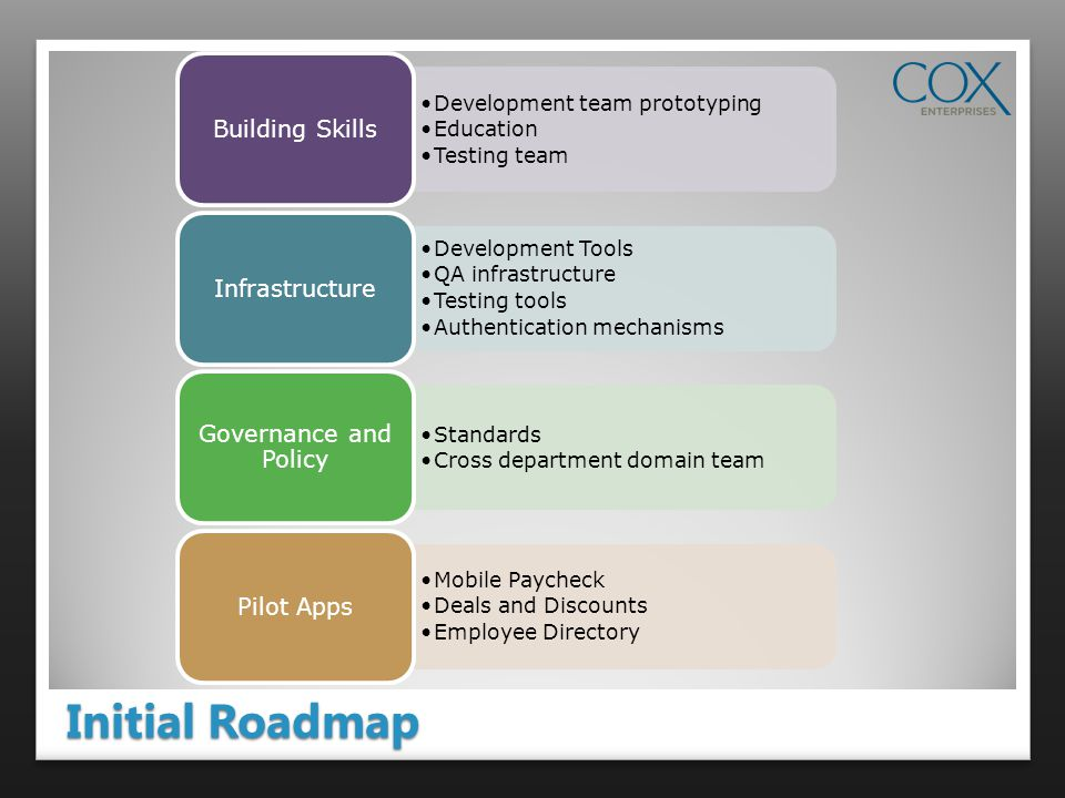 Initial Roadmap Development team prototyping Education Testing team Building Skills Development Tools QA infrastructure Testing tools Authentication mechanisms Infrastructure Standards Cross department domain team Governance and Policy Mobile Paycheck Deals and Discounts Employee Directory Pilot Apps