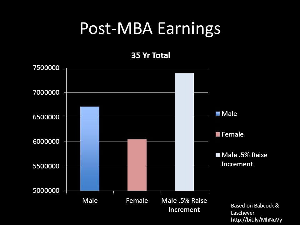 Post-MBA Earnings Based on Babcock & Laschever