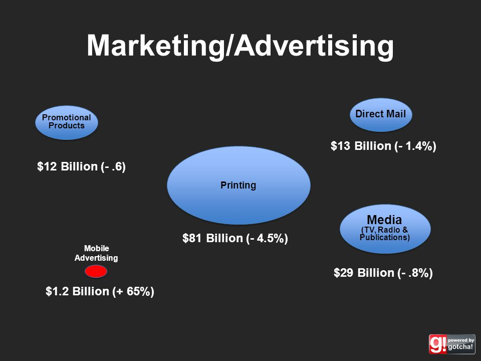 Marketing/Advertising Promotional Products Direct Mail Printing Media (TV, Radio & Publications) $12 Billion (-.6) $13 Billion (- 1.4%) $81 Billion (- 4.5%) $29 Billion (-.8%) $1.2 Billion (+ 65%) Mobile Advertising