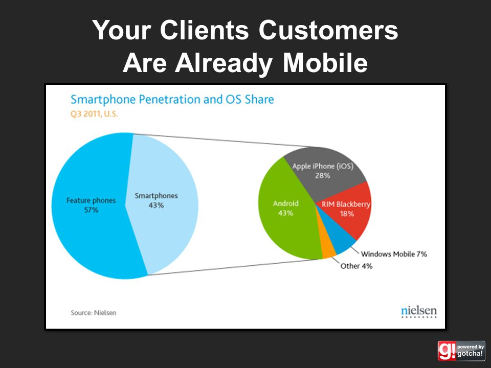 Your Clients Customers Are Already Mobile