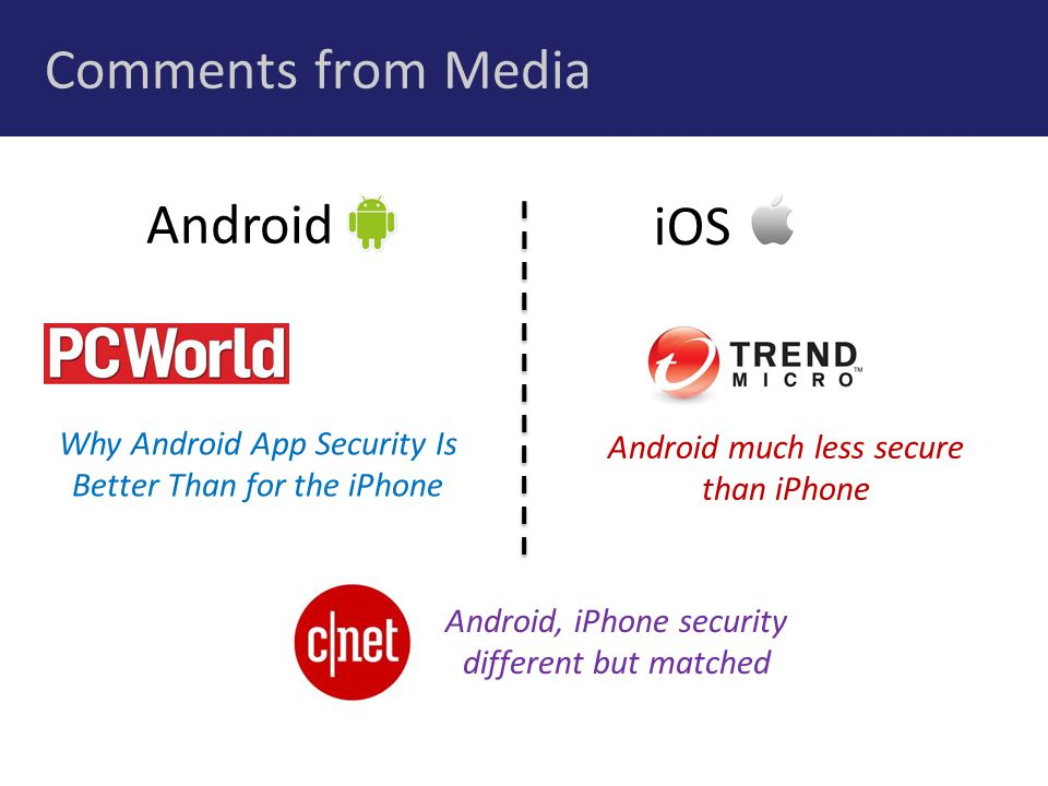 Comments from Media Why Android App Security Is Better Than for the iPhone Android, iPhone security different but matched Android much less secure than iPhone iOS Android