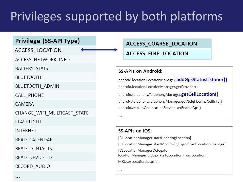 Methodology Overview 1.Identify and sample Cross-Platform Apps 2.
