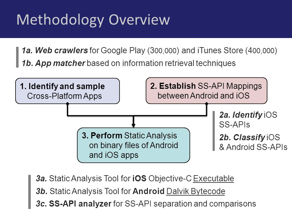 Methodology Overview 1. Identify and sample Cross-Platform Apps 2.