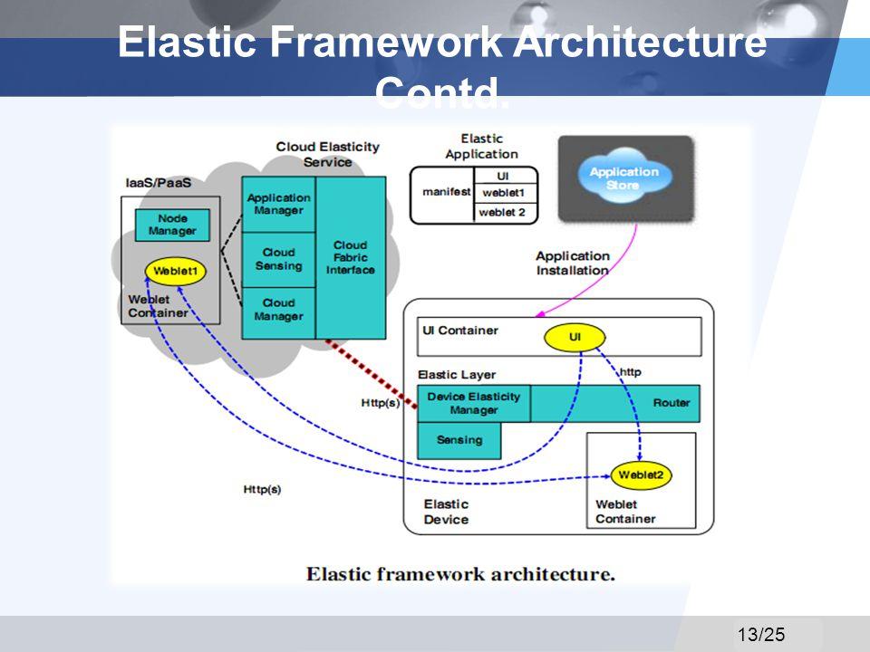 LOGO Elastic Framework Architecture Contd. 13/25